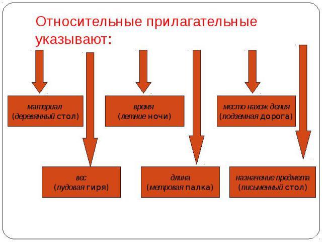 Относительные прилагательныеуказывают: