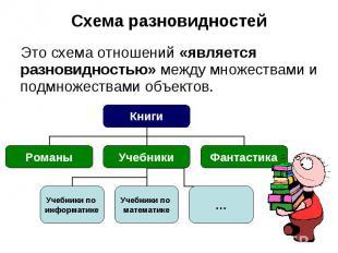 Схема разновидностей Это схема отношений «является разновидностью» между множест