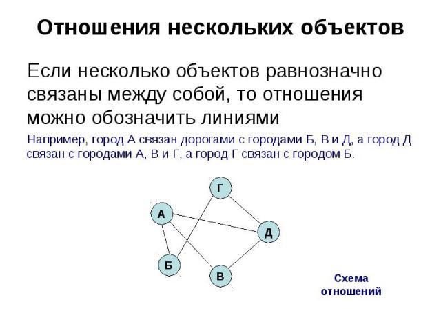 Отношения нескольких объектов Если несколько объектов равнозначно связаны между собой, то отношения можно обозначить линиямиНапример, город А связан дорогами с городами Б, В и Д, а город Д связан с городами А, В и Г, а город Г связан с городом Б.