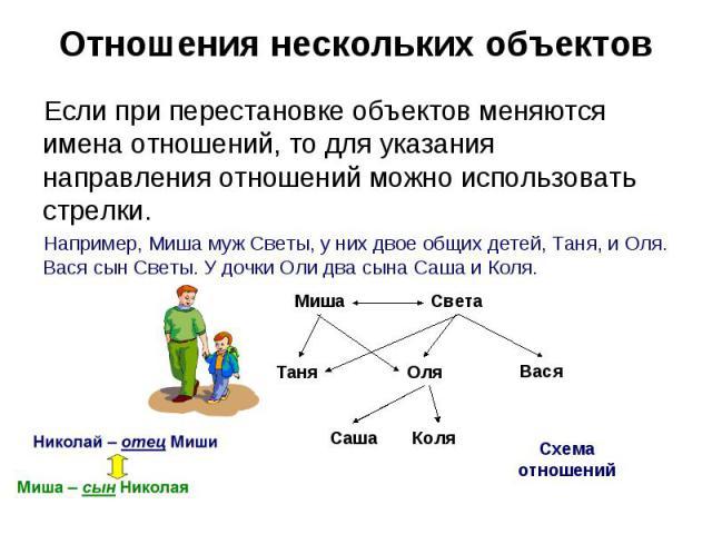Отношения нескольких объектов Если при перестановке объектов меняются имена отношений, то для указания направления отношений можно использовать стрелки.Например, Миша муж Светы, у них двое общих детей, Таня, и Оля. Вася сын Светы. У дочки Оли два сы…