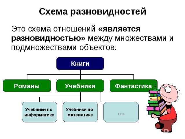 Схема разновидностей Это схема отношений «является разновидностью» между множествами и подмножествами объектов.