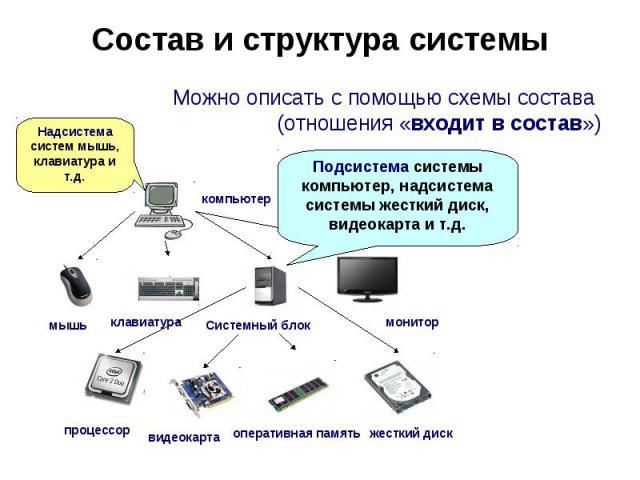 Состав и структура системы Можно описать с помощью схемы состава (отношения «входит в состав»)Надсистема систем мышь, клавиатура и т.д.Подсистема системы компьютер, надсистема системы жесткий диск, видеокарта и т.д.