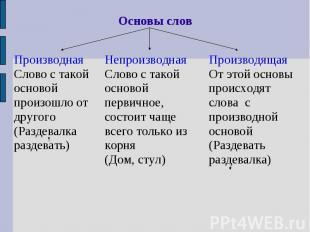 Основы словПроизводнаяСлово с такой основой произошло от другого(Раздевалка разд