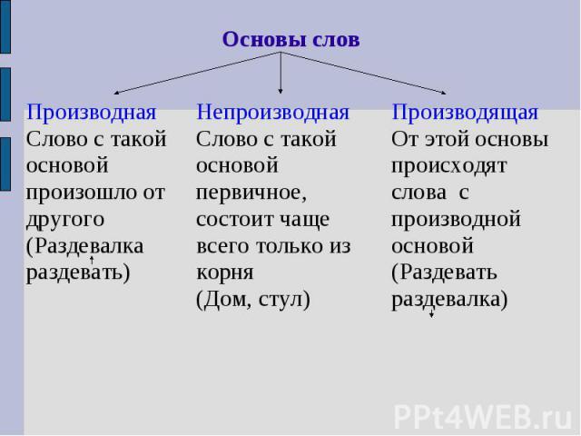 Основы словПроизводнаяСлово с такой основой произошло от другого(Раздевалка раздевать)НепроизводнаяСлово с такой основой первичное, состоит чаще всего только из корня (Дом, стул)ПроизводящаяОт этой основы происходят слова с производной основой(Разде…