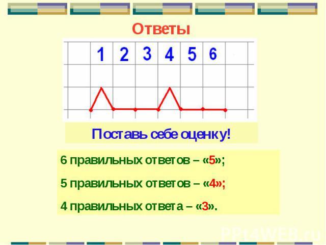 ОтветыПоставь себе оценку!6 правильных ответов – «5»;5 правильных ответов – «4»;4 правильных ответа – «3».