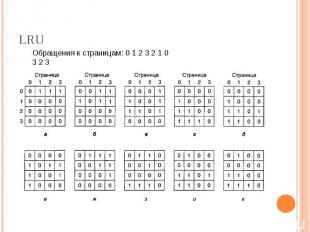 LRU Обращения к страницам: 0 1 2 3 2 1 0 3 2 3