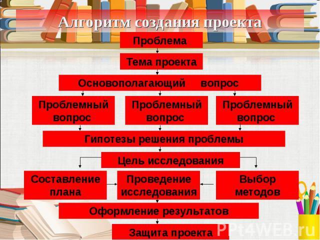 Алгоритм создания проекта