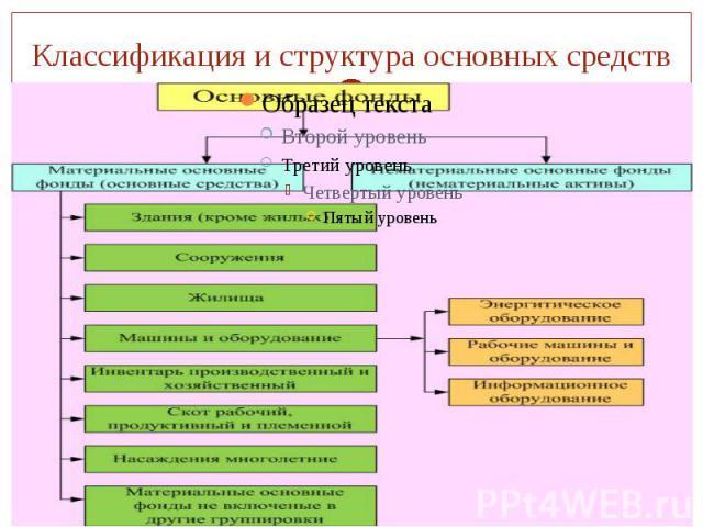 Классификация и структура основных средств