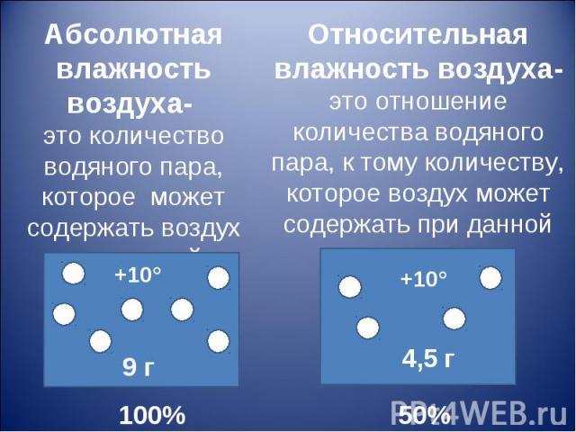 Абсолютная влажность воздуха- это количество водяного пара, которое может содержать воздух при данной температуре.100%Относительная влажность воздуха- это отношение количества водяного пара, к тому количеству, которое воздух может содержать при данн…
