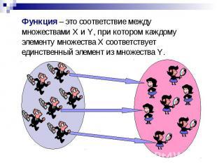 Функция – это соответствие между множествами X и Y, при котором каждому элементу