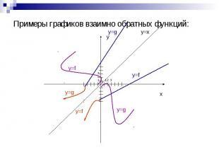 Примеры графиков взаимно обратных функций:
