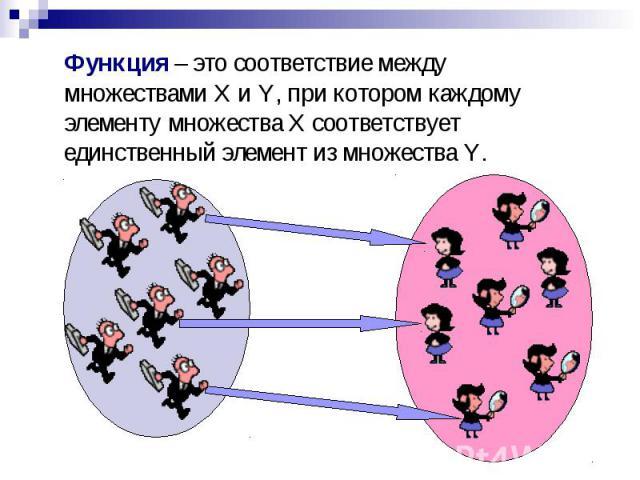 Функция – это соответствие между множествами X и Y, при котором каждому элементу множества X соответствует единственный элемент из множества Y.