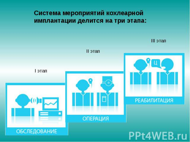 Система мероприятий кохлеарной имплантации делится на три этапа: