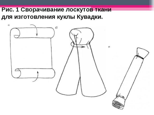 Рис. 1 Сворачивание лоскутов ткани для изготовления куклы Кувадки.