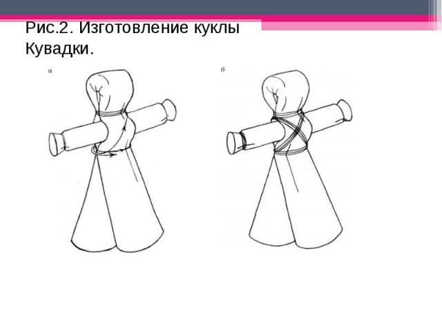 Рис.2. Изготовление куклы Кувадки.