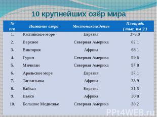 10 крупнейших озёр мира