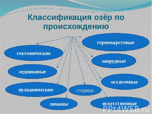 Классификация озёр по происхождению