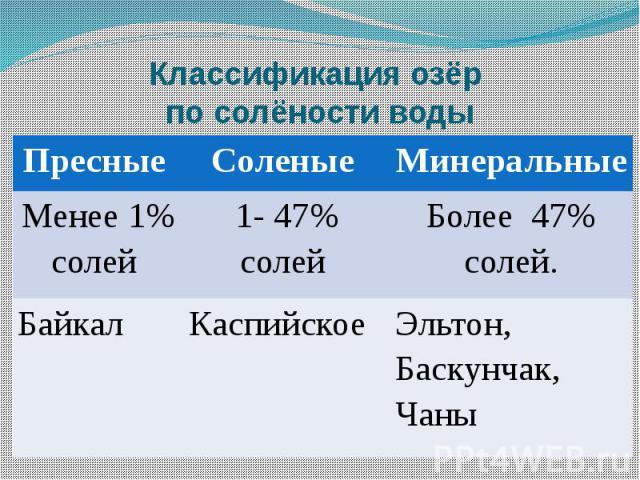 Классификация озёр по солёности воды