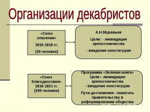 Организации декабристов«Союз спасения»1816-1818 гг.(30 человек)А.Н.МуравьевЦели: