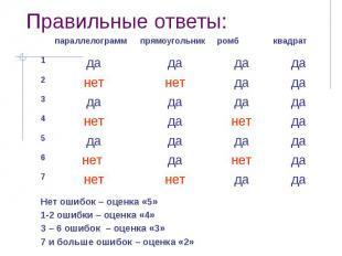 Правильные ответы: Нет ошибок – оценка «5»1-2 ошибки – оценка «4»3 – 6 ошибок –