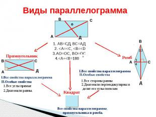 Виды параллелограмма