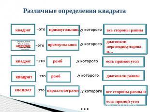 Различные определения квадрата