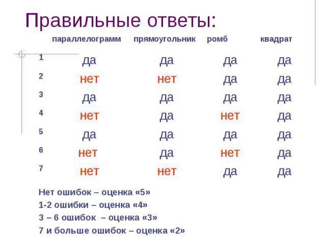 Правильные ответы: Нет ошибок – оценка «5»1-2 ошибки – оценка «4»3 – 6 ошибок – оценка «3»7 и больше ошибок – оценка «2»