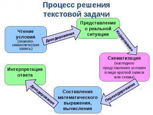 Процесс решениятекстовой задачи