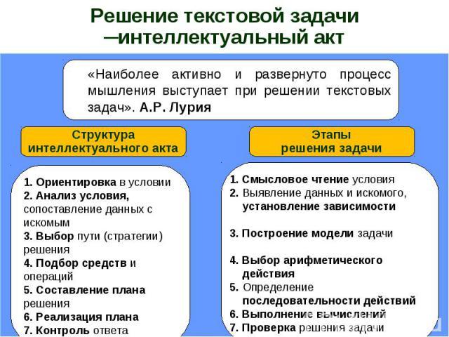 Решение текстовой задачи ─интеллектуальный акт«Наиболее активно и развернуто процесс мышления выступает при решении текстовых задач». А.Р. ЛурияСтруктураинтеллектуального акта1. Ориентировка в условии2. Анализ условия, сопоставление данных с искомым…