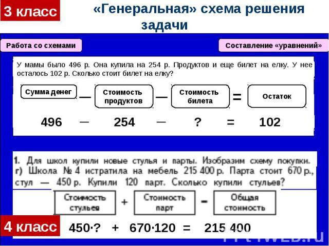 «Генеральная» схема решения задачи
