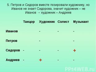 5. Петров и Сидоров вместе позировали художнику, но Иванов не знает Сидорова, зн