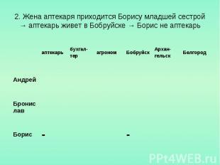 2. Жена аптекаря приходится Борису младшей сестрой → аптекарь живет в Бобруйске