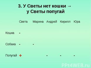 3. У Светы нет кошки → у Светы попугай