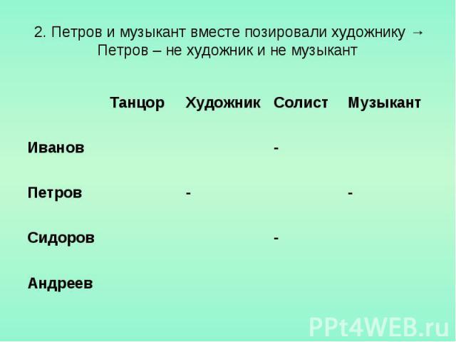 2. Петров и музыкант вместе позировали художнику →Петров – не художник и не музыкант