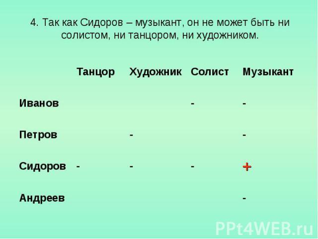 4. Так как Сидоров – музыкант, он не может быть ни солистом, ни танцором, ни художником.