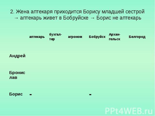 2. Жена аптекаря приходится Борису младшей сестрой → аптекарь живет в Бобруйске → Борис не аптекарь