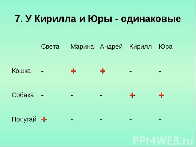 7. У Кирилла и Юры - одинаковые