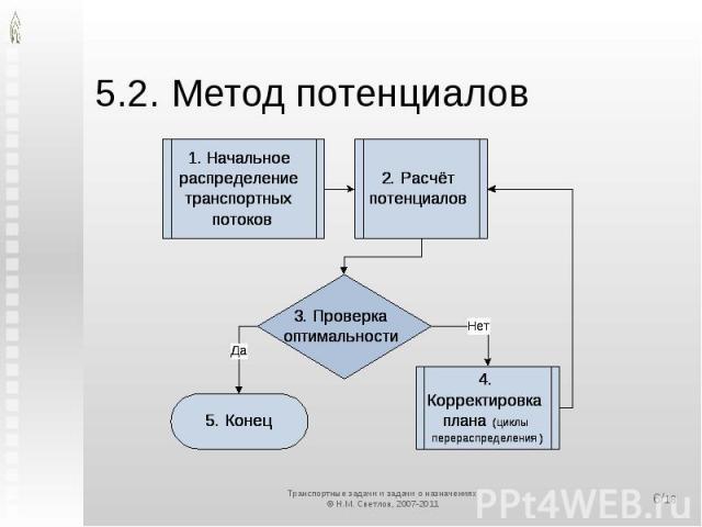 5.2. Метод потенциалов