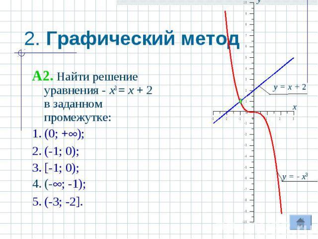2. Графический метод A2. Найти решение уравнения - x3 = x + 2 в заданном промежутке:1. (0; +);2. (-1; 0);3. [-1; 0);4. (-; -1);5. (-3; -2].