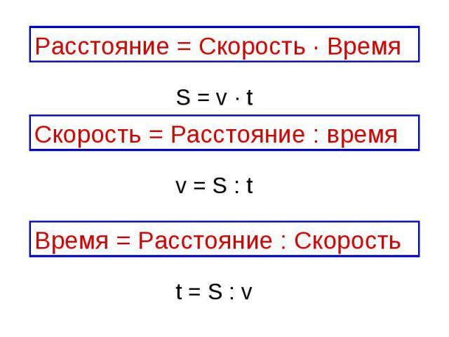 Расстояние = Скорость ∙ ВремяСкорость = Расстояние : времяВремя = Расстояние : Скорость