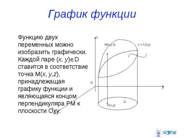 График функции Функцию двух переменных можно изобразить графически. Каждой паре (x, y)D ставится в соответствие точка M(x, y,z), принадлежащая графику функции и являющаяся концом перпендикуляра PM к плоскости Oxy.
