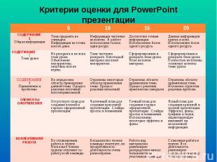 Критерии оценки для PowerPoint презентации