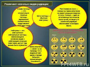 Различают несколько видов радиации:Альфа-частицы — это относительно тяжелые част
