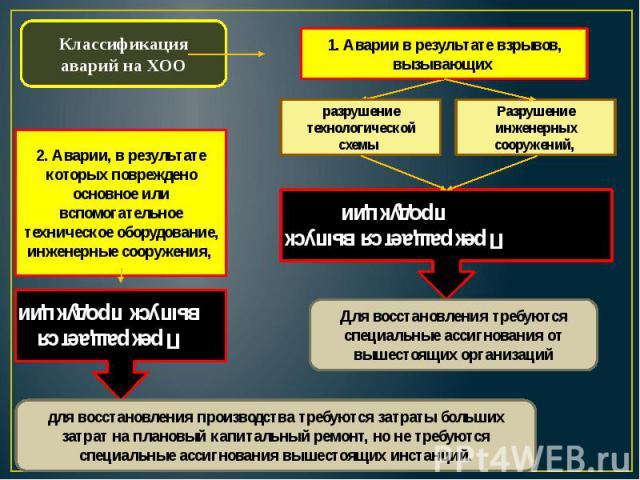 Классификация аварий на ХОО1. Аварии в результате взрывов, вызывающих 2. Аварии, в результате которых повреждено основное или вспомогательное техническое оборудование, инженерные сооружения,