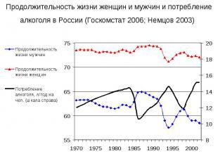 Продолжительность жизни женщин и мужчин и потребление алкоголя в России (Госкомс
