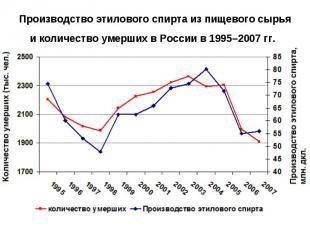 Производство этилового спирта из пищевого сырья и количество умерших в России в