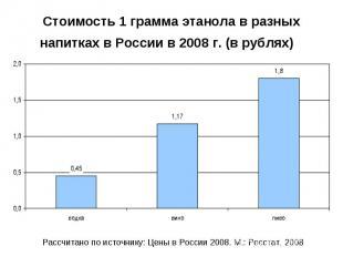 Стоимость 1 грамма этанола в разных напитках в России в 2008 г. (в рублях)
