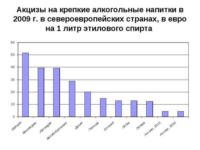 Акцизы на крепкие алкогольные напитки в 2009 г. в североевропейских странах, в евро на 1 литр этилового спирта