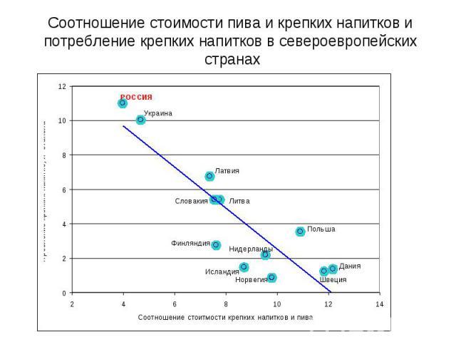 Соотношение стоимости пива и крепких напитков и потребление крепких напитков в североевропейских странах