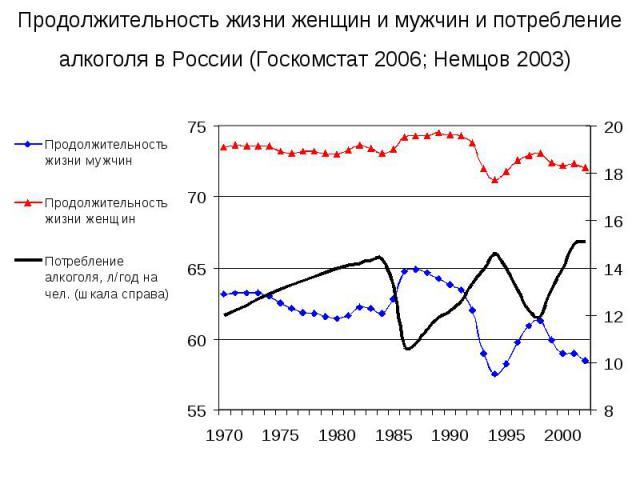 Продолжительность жизни женщин и мужчин и потребление алкоголя в России (Госкомстат 2006; Немцов 2003)